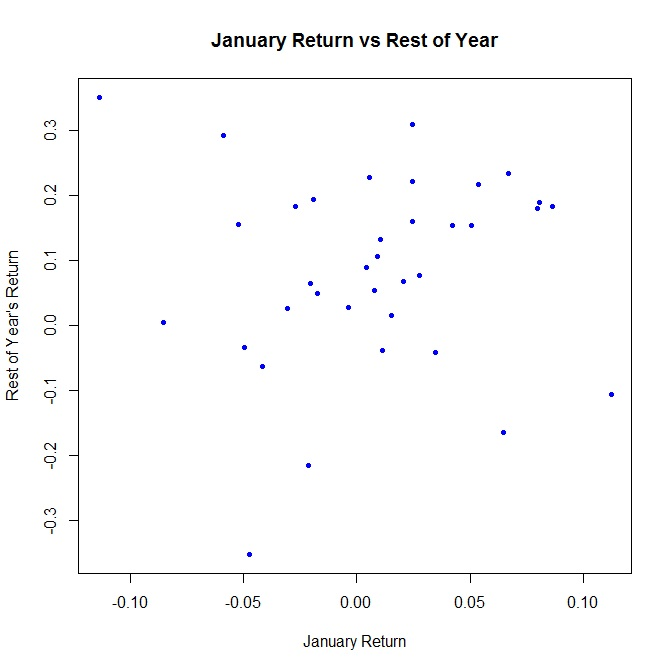 january return vs rest of year